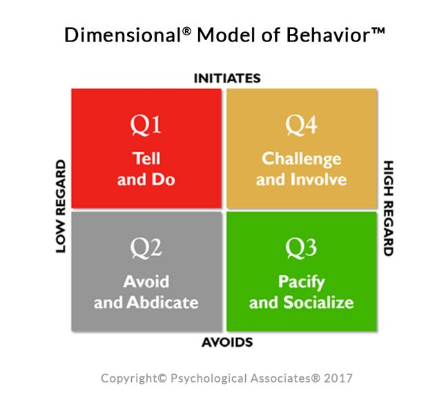 Dimensional Model of Behavior